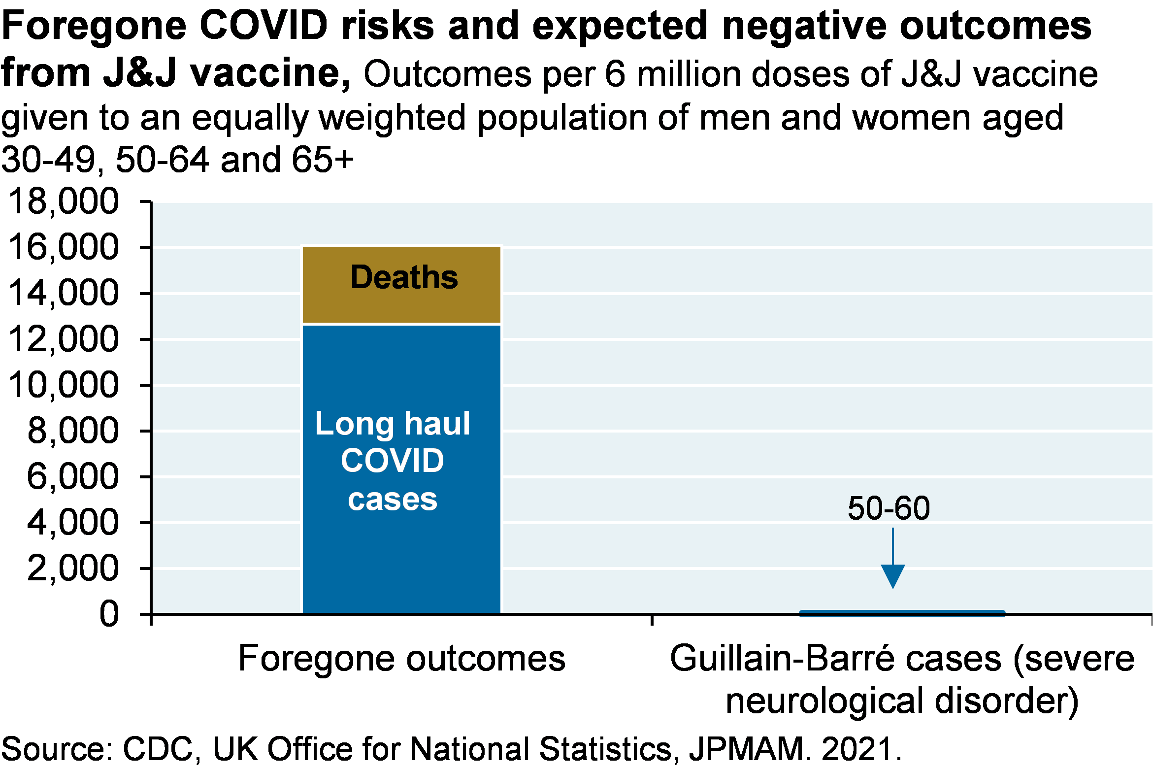 Bar chart shows foregone outcomes, including about 12,000 long haul COVID cases and about 4,000 deaths, per 6 million doses of J&J vaccines administered, compared to the 50-60 cases of Guillain-Barré, a severe neurological disorder.