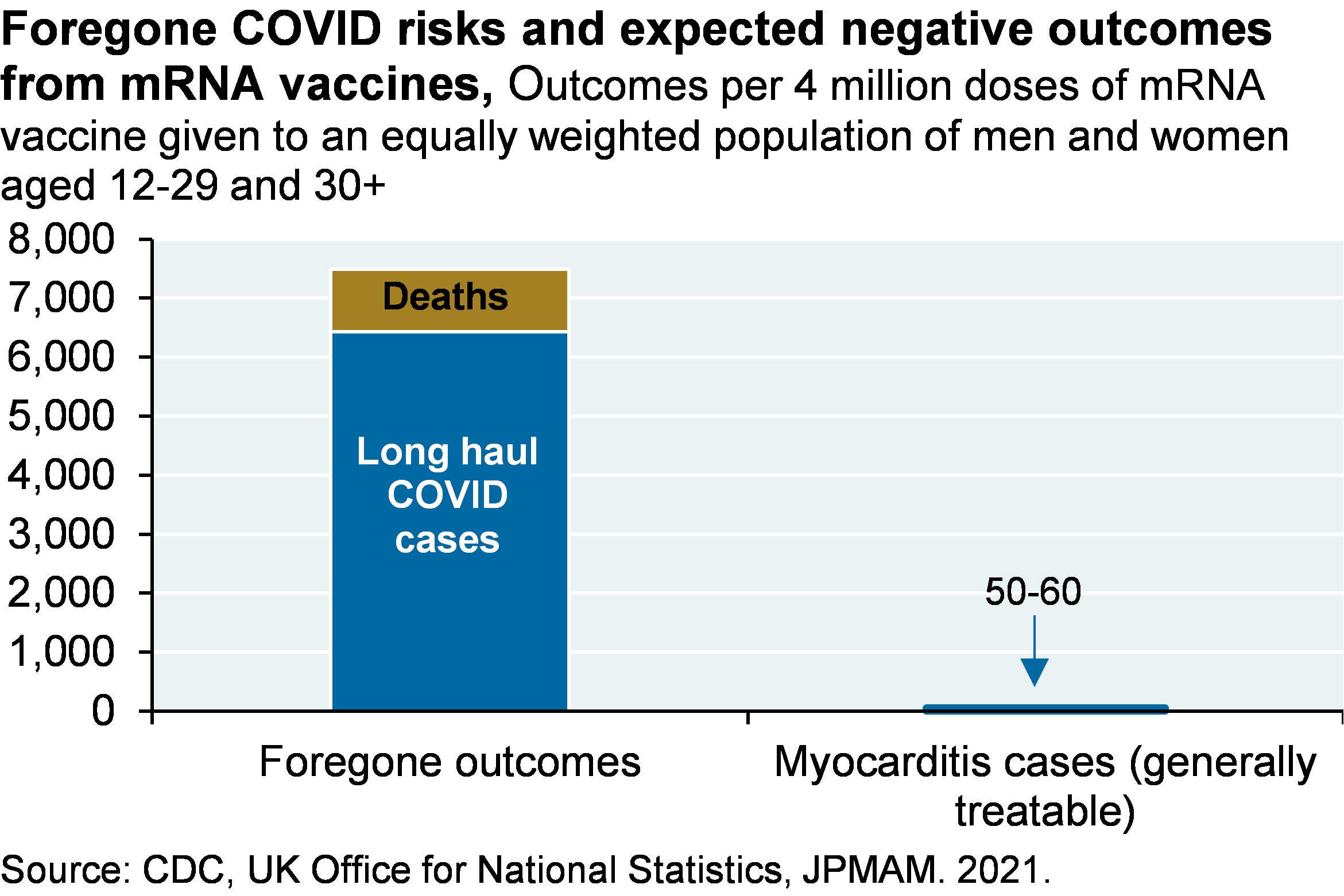 Bar chart shows foregone outcomes, including about 6,500 long haul COVID cases and about 1,000 deaths, per 4 million doses of mRNA vaccines administered, compared to the 50-60 cases of myocarditis, which is generally treatable.