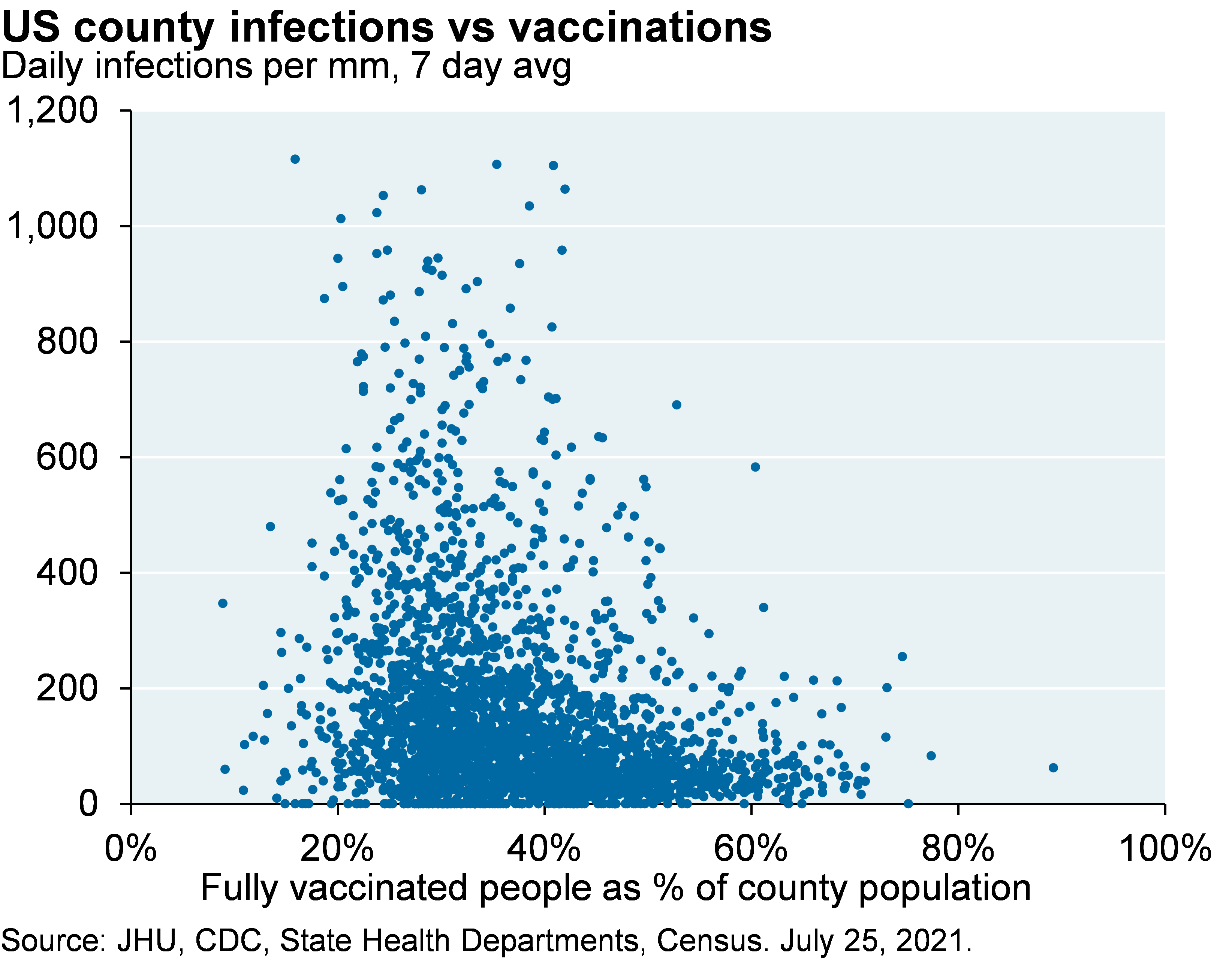 Scatter plot shows the 7 day average of daily infections per million people vs fully vaccinated people as a percentage of the population, where each dot represents a US county. While some outliers exits, most counties with higher vaccination rates have much lower infections rates.