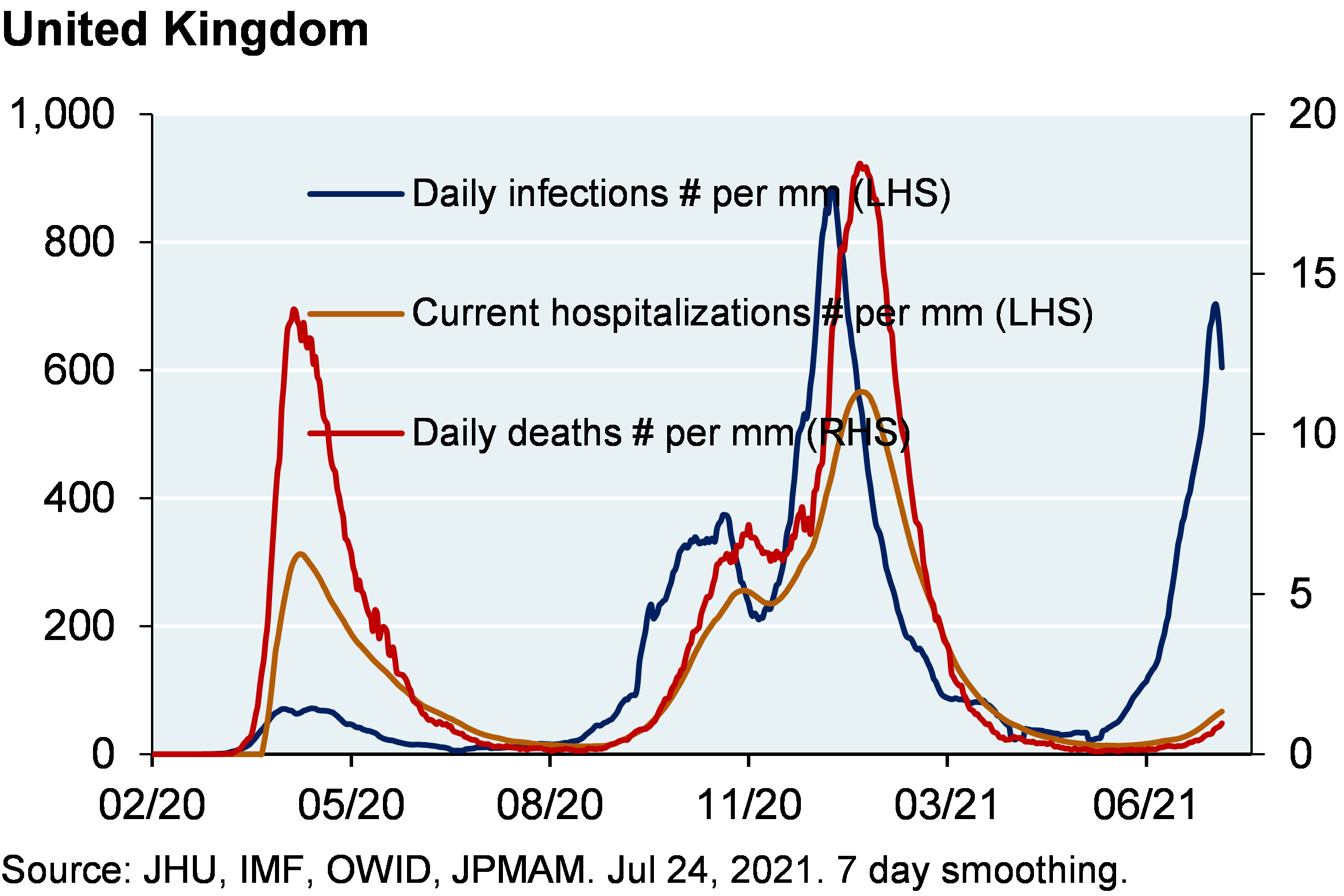Line chart shows daily infections per million, current hospitalizations per million and daily deaths per million for the United Kingdom since February 2020. Chart shows that infections per million have spiked to a most recent value of around 700 infections per million while hospitalizations have remained at around 50 per million and deaths are around 1 per million. In previous infection spikes, deaths and hospitalizations increased relatively in line with infections.