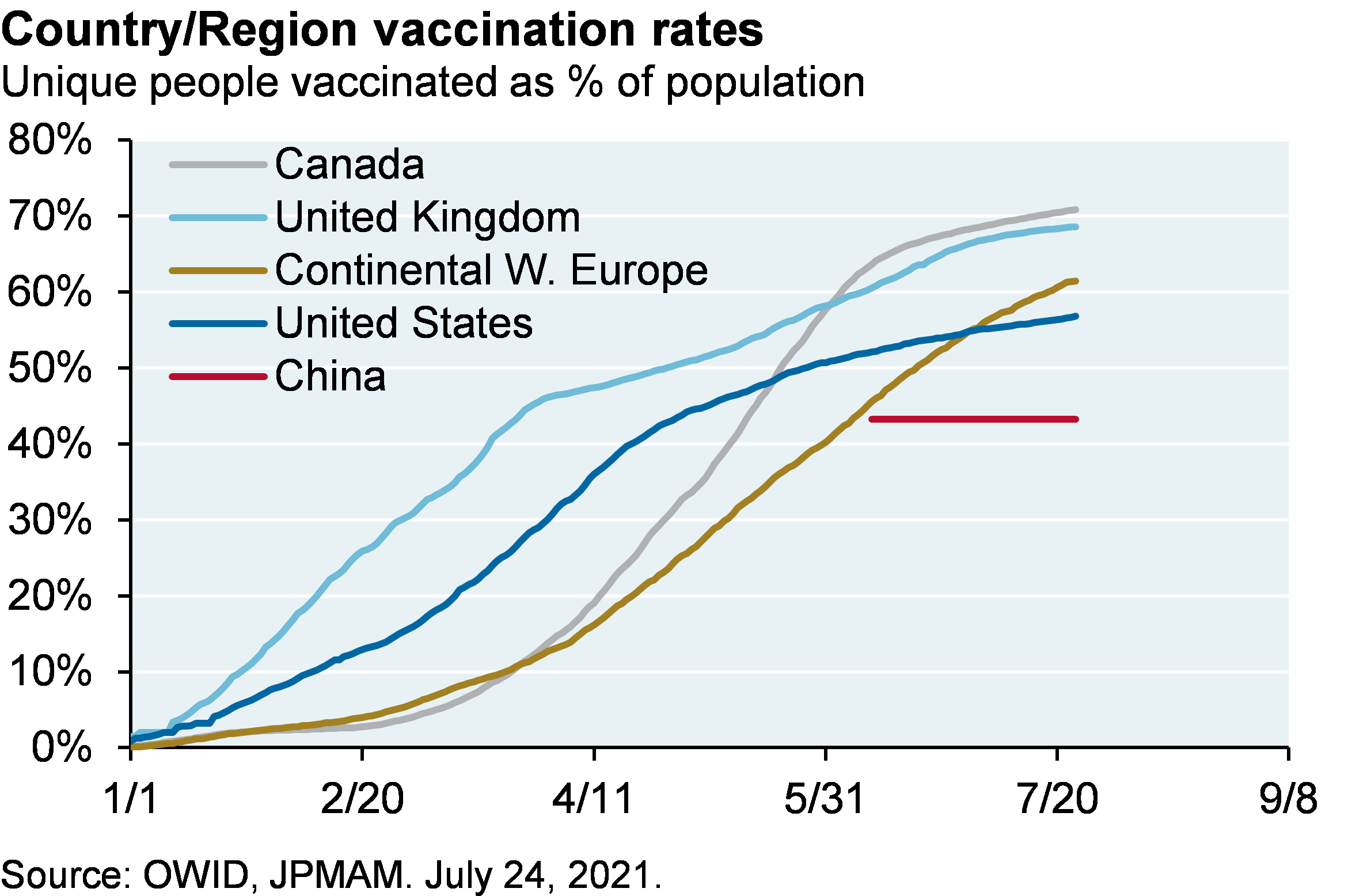 Line chart shows country/region vaccination rates for Canada, United Kingdom, Continental Western Europe, United States and China since January 2021, shown as unique people vaccinated as % of population. At their most recent point, Canada has the highest percentage of people vaccinated at around 70%, closely followed by the United Kingdom. Continental Western Europe's vaccination rate is just over 60% followed by the United States at 57%. China's vaccination rate is just above 40%.