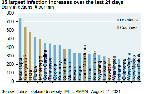 Bar chart: Chart shows 25 largest infection increases for US states and countries over the last 21 days, shown as daily infections per million. Chart shows that the majority of places with the greatest infection increases are US states, including: Mississippi, Florida, South Carolina, Tennessee, Georgia, Kentucky, Alabama ,Hawaii, Oregon, Texas, North Carolina, Wyoming, Louisiana, Washington, Indiana, Oklahoma, West Virginia, New Mexico and South Dakota