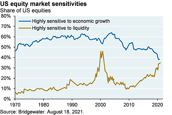 Line chart that shows the share of US equities that are highly sensitive to liquidity and economic growth since 1970