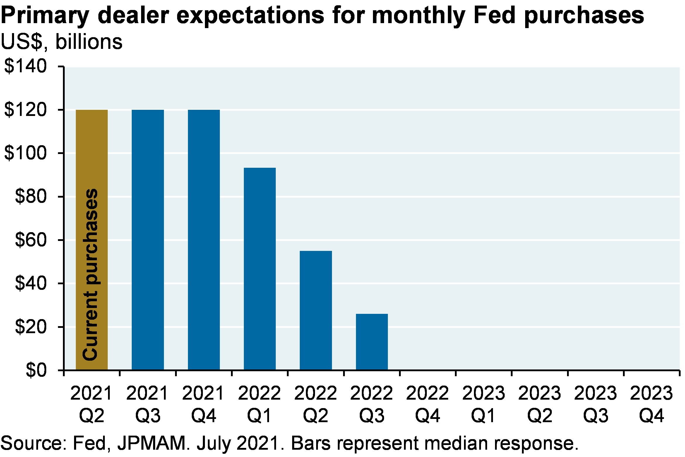 Bar chart shows primary dealer expectations for monthly Fed purchases, shown in billions of dollars. Bars represent the median primary dealer response. Fed purchases were $120 billion in Q2 2021, and are expected to be $120 billion in Q3 and Q4 2021. Purchases are expected to decline to ~$95 billion in Q1 2022, ~$55 billion in Q2 2022, and ~$25 billion in Q3 2022. No purchases are expected from Q4 2022 onwards.