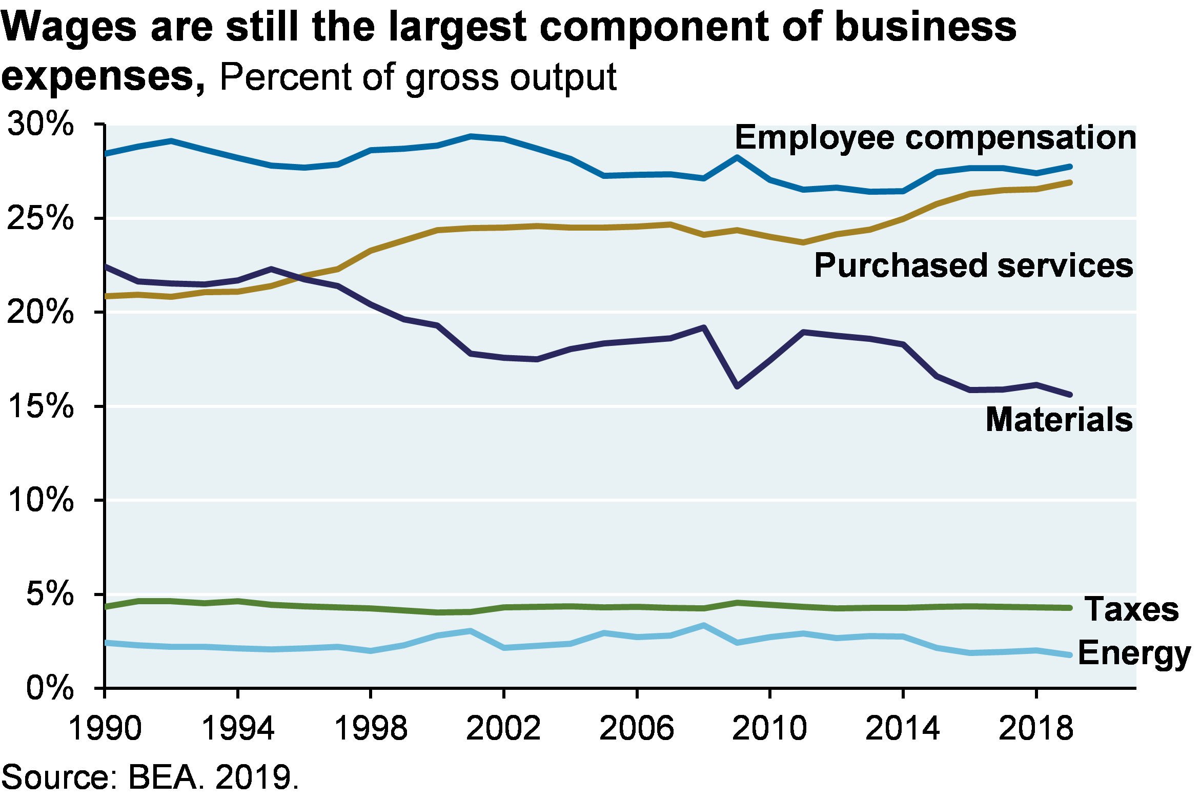 Line chart which shows various business expenses as percent of gross output. The chart includes employee compensation, purchased services, materials, taxes and energy. Wages have been the largest component of business expenses since 1990 and are currently 27% of gross output.