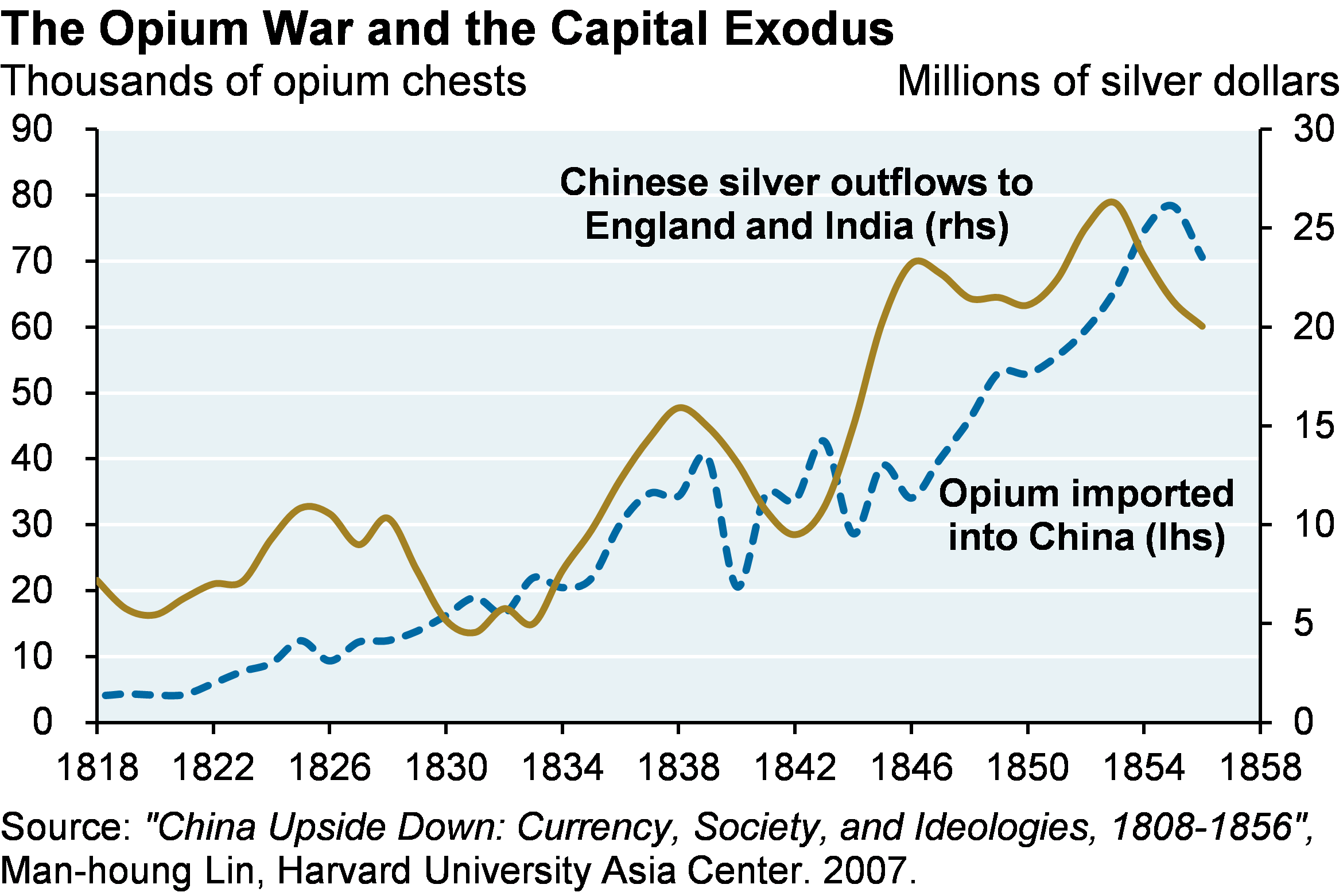 Line chart which shows opium chests imported into China and silver outflows to England and India from 1818 to 1858.