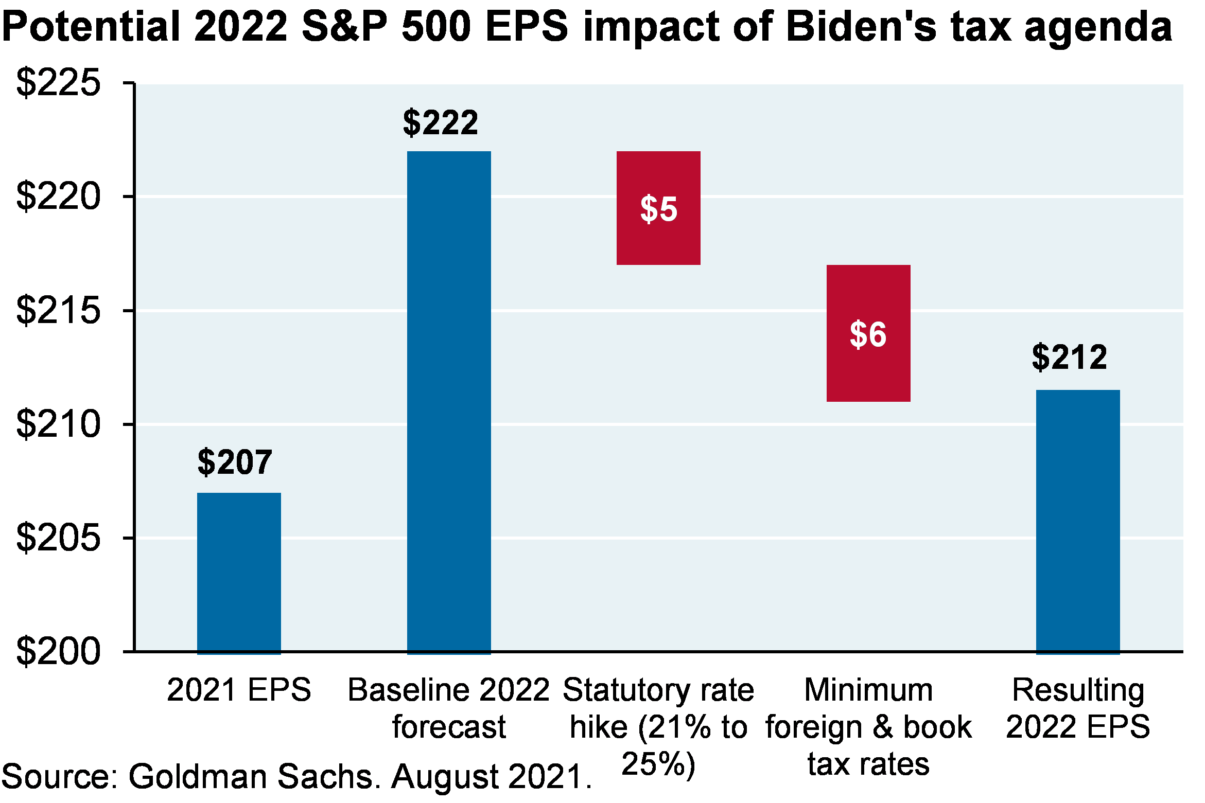 Bar chart shows the potential S&P 500 EPS impact of Biden's tax agenda. The changes to the statutory rate and minimum foreign & book tax rates would result in a modest 5% hit to 2022 EPS.