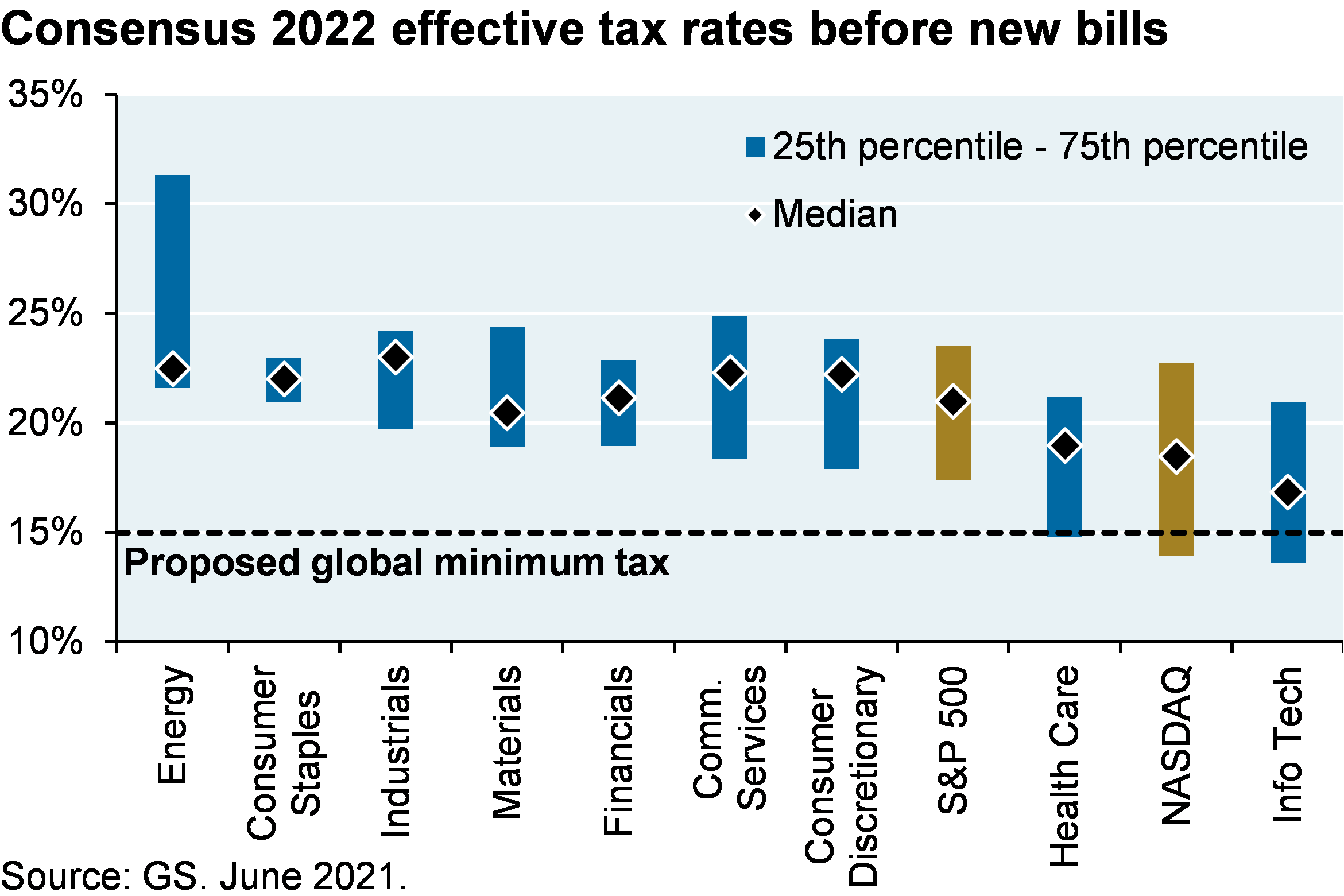 Bar chart which shows the distribution of effective tax rates by sector. The chart shows that most sectors effective tax rates are already above the proposed 15% minimum book tax.