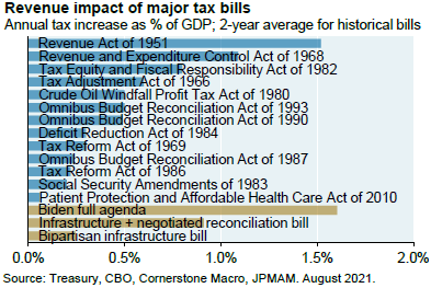 Bar chart shows the revenue impact of major tax bills as % of GDP. The chart shows that Biden's full agenda would have been the largest tax bill on record at more than 1.5% of GDP. However, the most likely outcome is now the infrastructure + negotiated reconciliation bill which is closer to 1% of GDP.