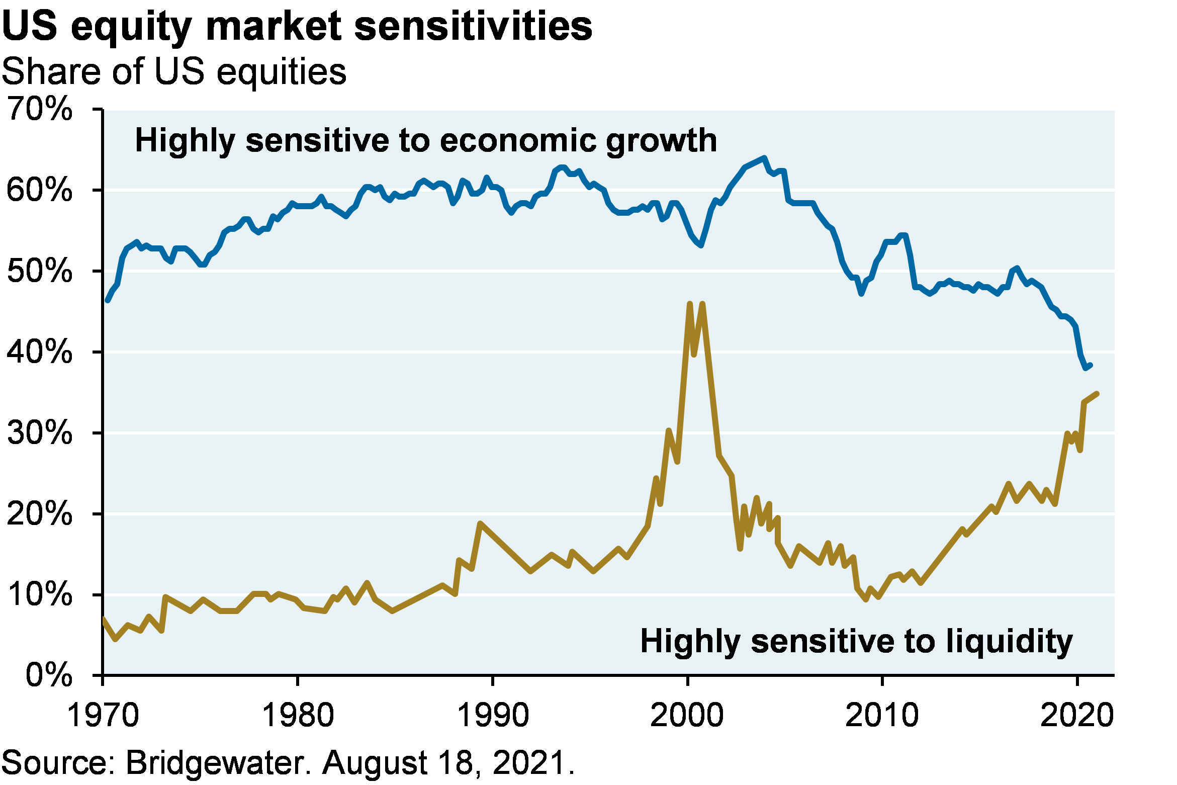 Line chart shows US equity market sensitivities since 1970, shown as the share of US equities. Line chart shows that over 50% of US equities were highly sensitive to economic growth from 1970, but the share began declining in the early 2000s to its most recent level of just under 40%. The chart also shows the share of US equities highly sensitive to liquidity, which steadily increased from around 5% in 1970 to 15% in the late 1990s, then spiked to 45% in 2000 but declined to 20% by the early 2000s. Since 2010, the share of US equities highly sensitive to liquidity has risen steadily from its 2010 level of 10% to its most recent level of around 35%.
