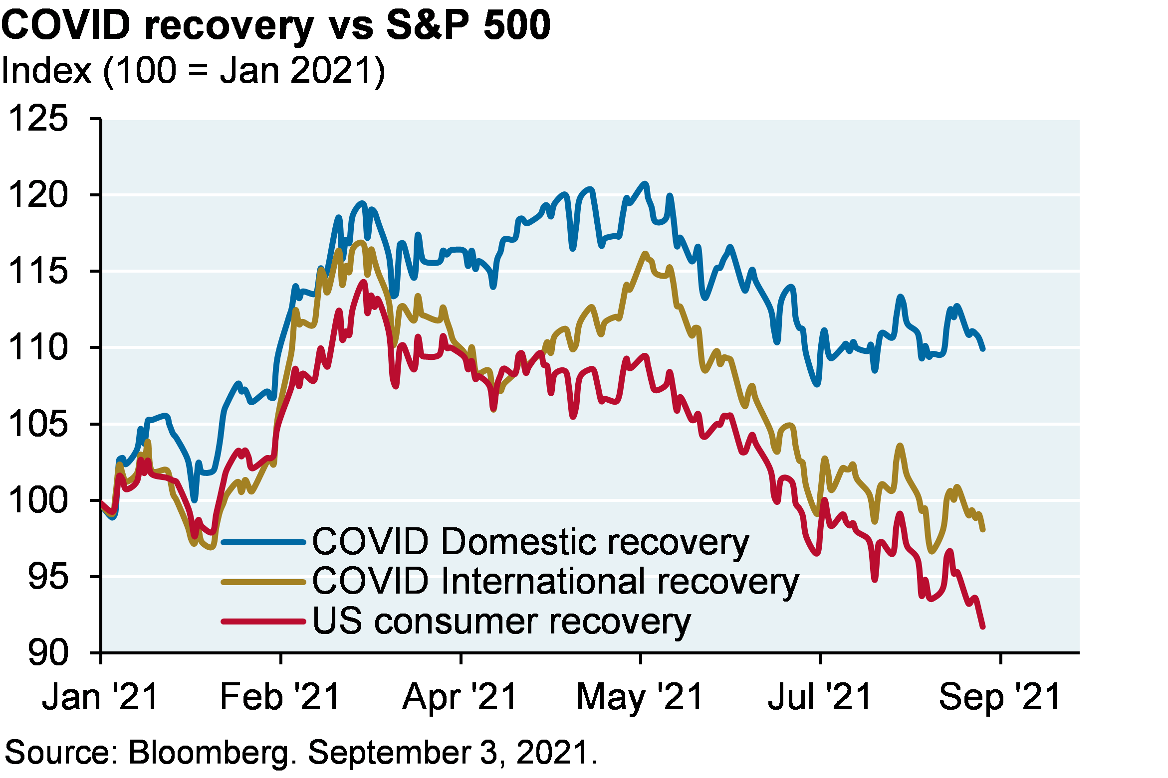 Line chart shows the COVID recovery vs S&P 500 shown as an index where 100 represents January 2021 levels. Chart shows the COVID domestic recovery is around 112, the COVID international recovery is at 100, and the US consumer recovery is around 95.