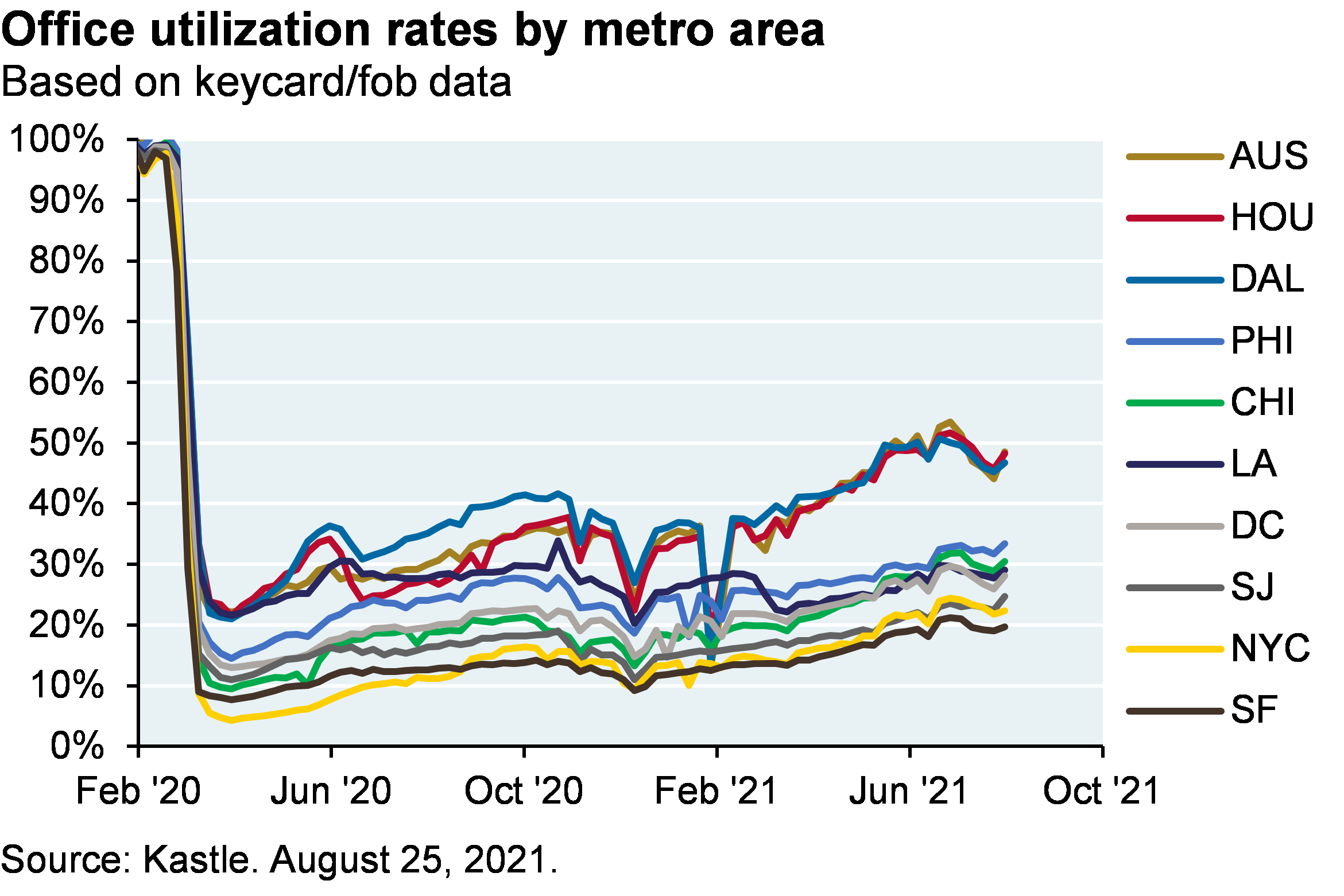 Line chart shows office utilization rates by metro area. Austin, Dallas and Houston have recovered to about 50% utilization, while other areas have remained at about 20-30%.