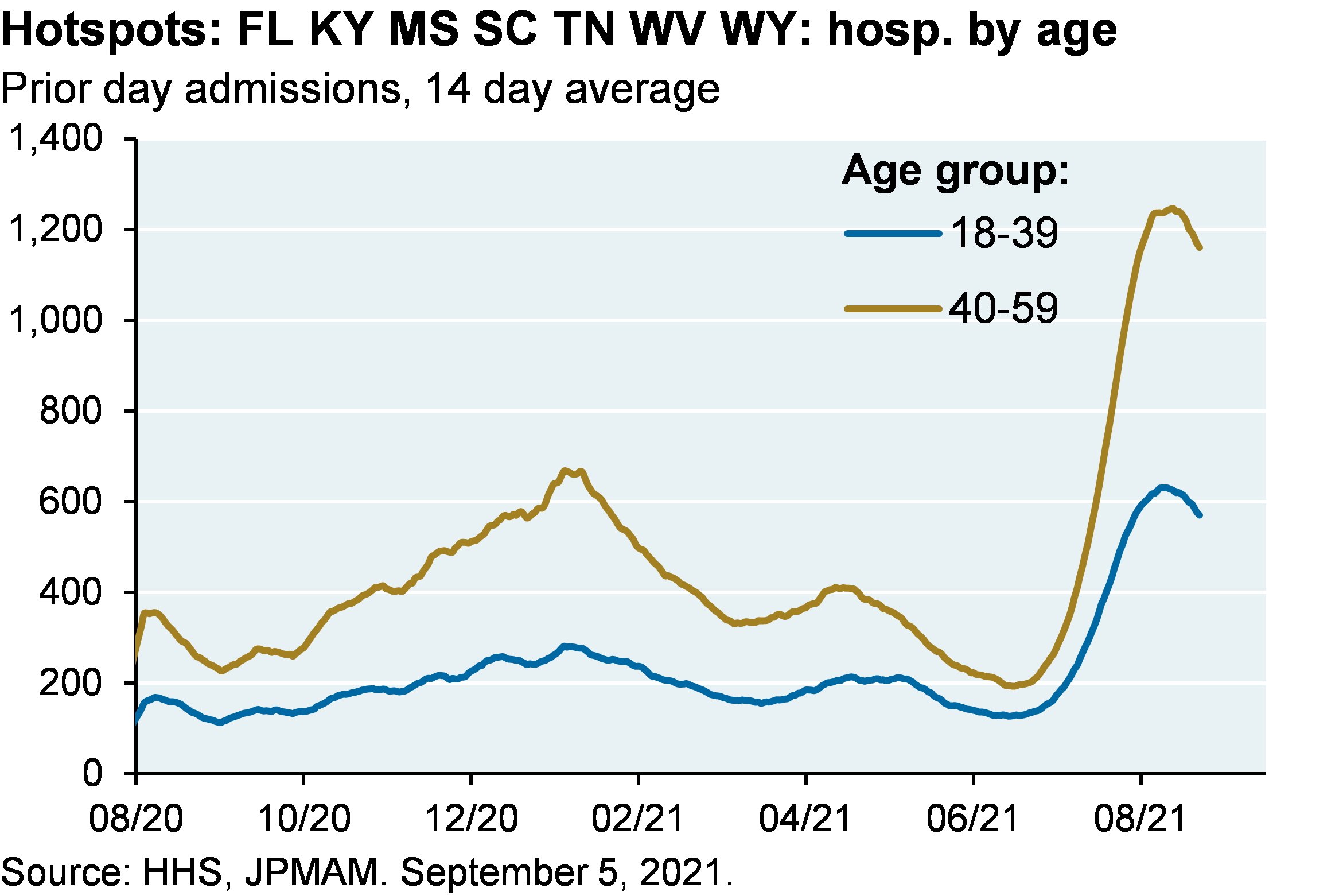 Line chart shows prior day COVID hospital admissions in US COVID hotspot states by 18-39 and 40-59 age groups. Prior day admissions for the 40-59 age group have risen to about 1,600, which is much higher than the previous peak of about 900 in January. Prior day admissions for the 18-39 age group have risen to about 800, which is also much higher than the small increase to almost 400 in January.