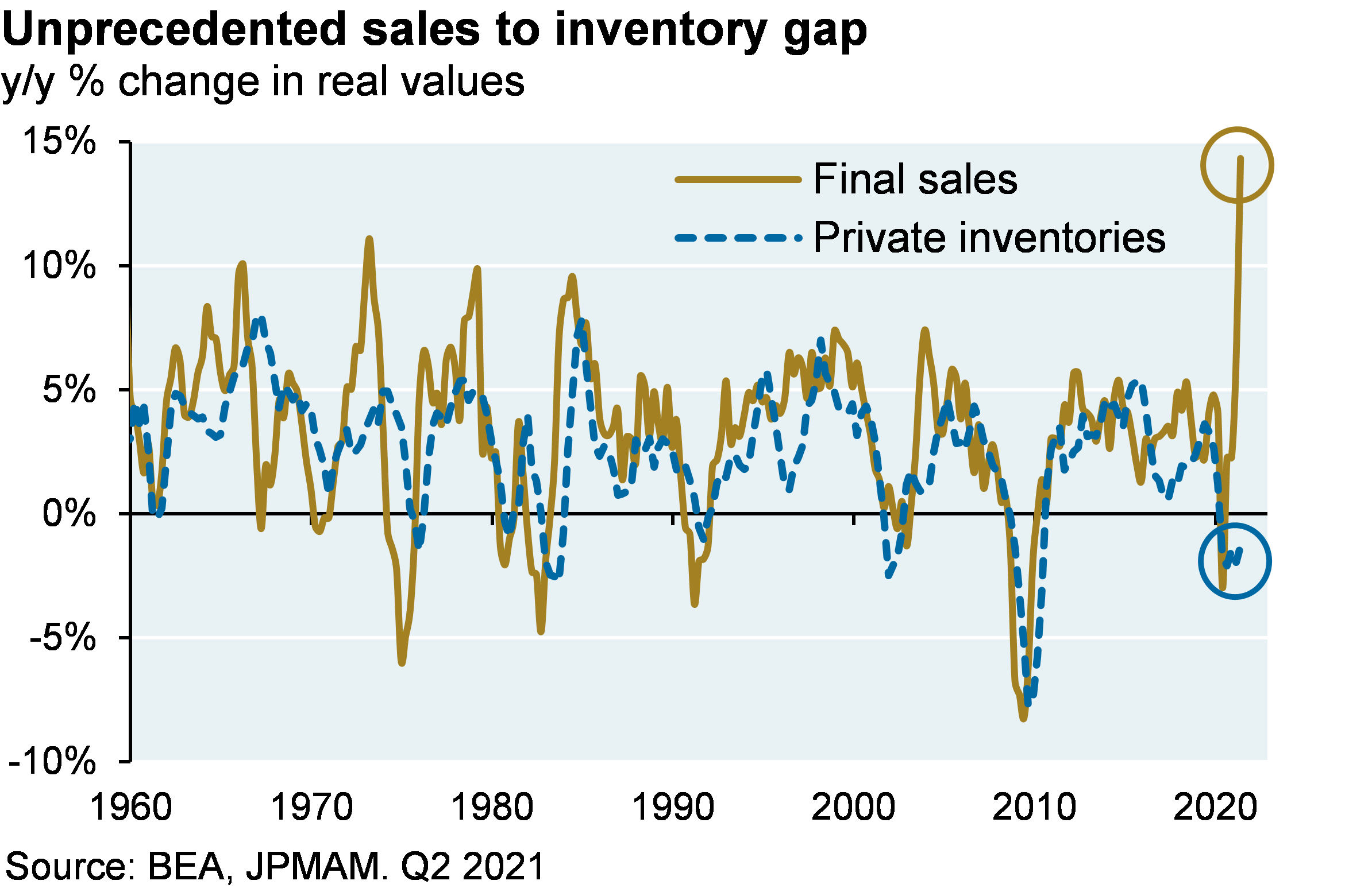 Line chart which shows the year over year percent change in real final sales and real private inventories. The chart shows that since 1960, inventory changes have typically tracked demand on a slight lag. However, there is now an unprecedented gap between inventory levels and final sales growth.