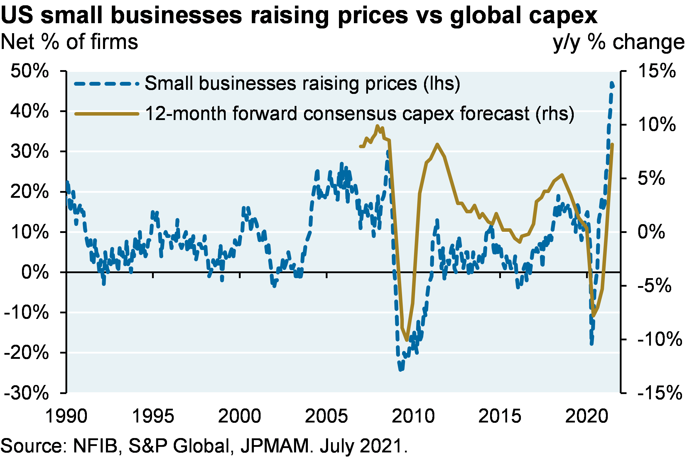 Line  chart shows the net % of small business survey respondents raising prices and the global 12-month forward consensus capex forecast, shown as the y/y % change. Chart shows that the net % of small businesses raising prices has sharply increased from -20% in 2020 to its most recent value of nearly 50%. Chart shows that the y/y % change in consensus capex forecasts have recently spiked from around -8% in 2020 to 8% at its most recent point, which is close to all its all-time highs of ~10% in the early 2000s.