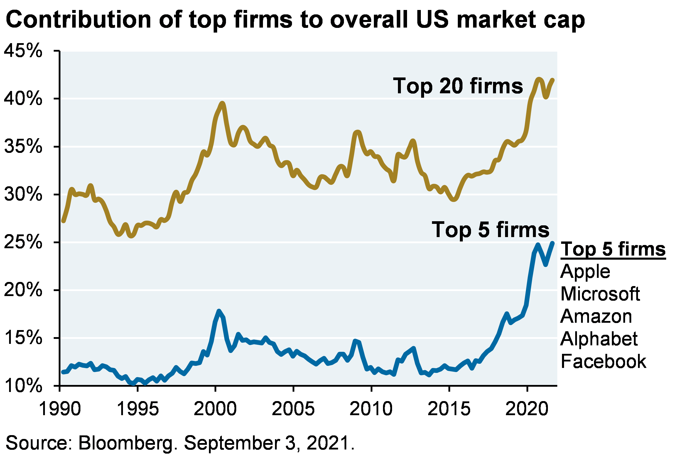 Line chart shows contribution of top firms to overall US market cap. Chart shows that the top 20 firms contribution to overall US market cap has increased from just over 25% in 1990 to a current level of over 40%. The top 5 firms (Apple, Microsoft, Amazon, Alphabet, Facebook) have grown from just over 10% of overall US market cap to 25% as of August 2021.