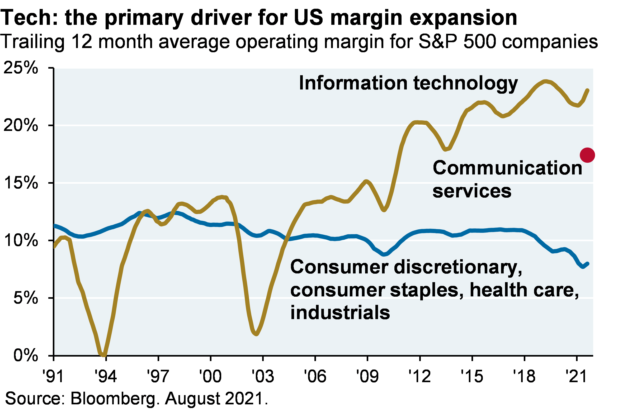 Line chart shows that tech has been the primary driver for US margin expansion. The chart shows the trailing 12-month average operating margin for S&P 500 companies for information technology, communication services and consumer discretionary, consumer staples, health care and industrials. The operating margin for information technology has risen from around 2% in 2003 to its latest value of around 22%. The average operating margin for consumer discretionary, consumer staples, health care and industrials has remained relatively constant at around 10% but has recently declined to around 8%. The latest operating margin for communication services is around 17%.