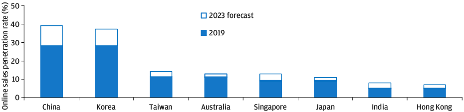 Bar chart: Online sales penetration rate forecast in Asia-Pacific countries through 2023