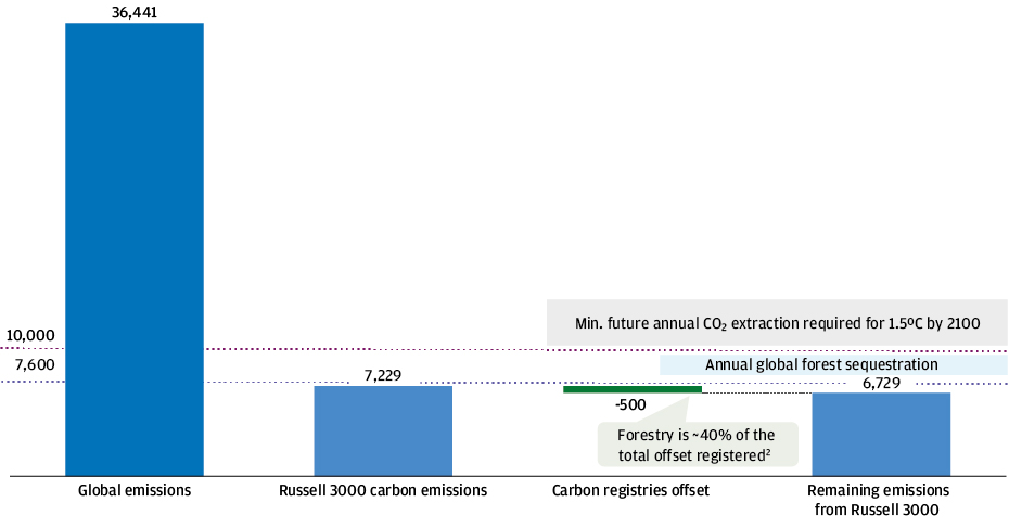Bar chart shows giant volume of global, and corporate, emissions currently dwarf supply of carbon offsets.