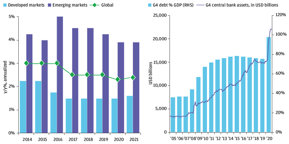 EXHIBIT 1B: The bars on this chart show the growth in government debt as a percentage of GDP since 2005. A line traces the growth in central bank assets, which rises dramatically in 2019 from about 50% to almost 80%.