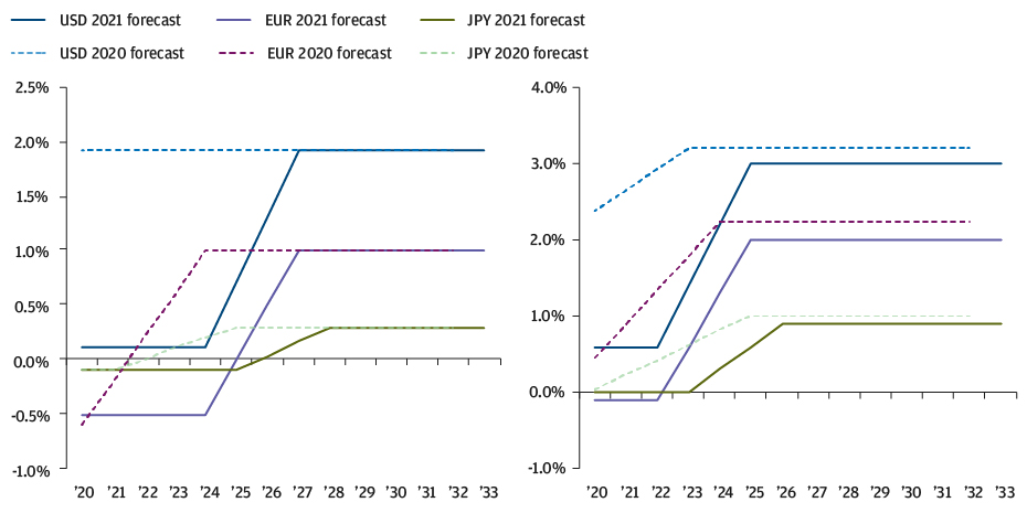 These charts show that we have pushed out the number of years over which we expect the cash rate and the 10-year rate, for USD, EUR and JPY, to normalize after an ongoing, extended period of ultralow to negative rates.