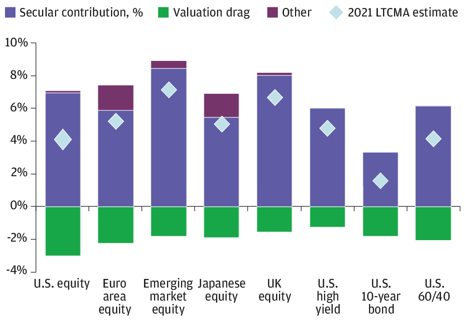 Bars for eight types of DM equities and bonds, and a 60/40 portfolio, show the components (drivers, positive and negative) of return, breaking out secular contributions and drags on valuation for each. Our 2021 projected returns for each of these assets is also indicated.