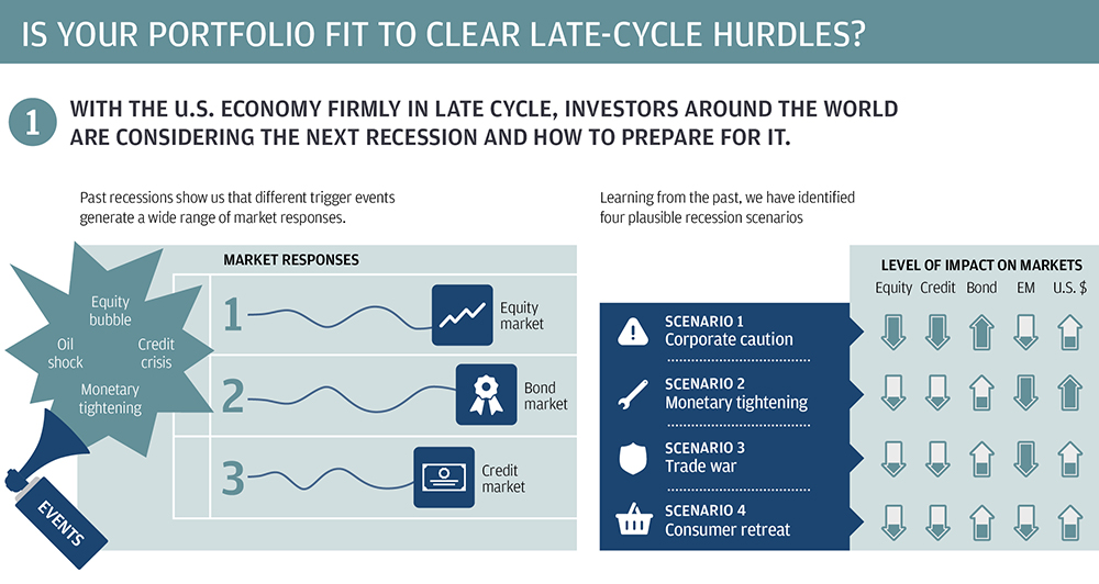 Building investor resilience in a downturn infographic 1