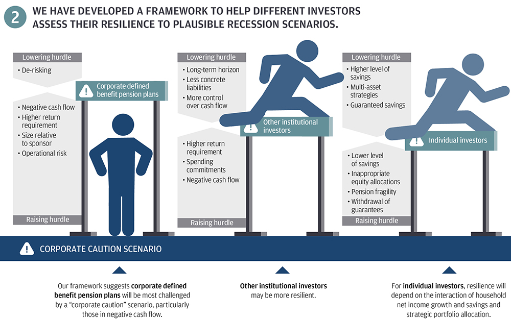 Building investor resilience in a downturn infographic 2