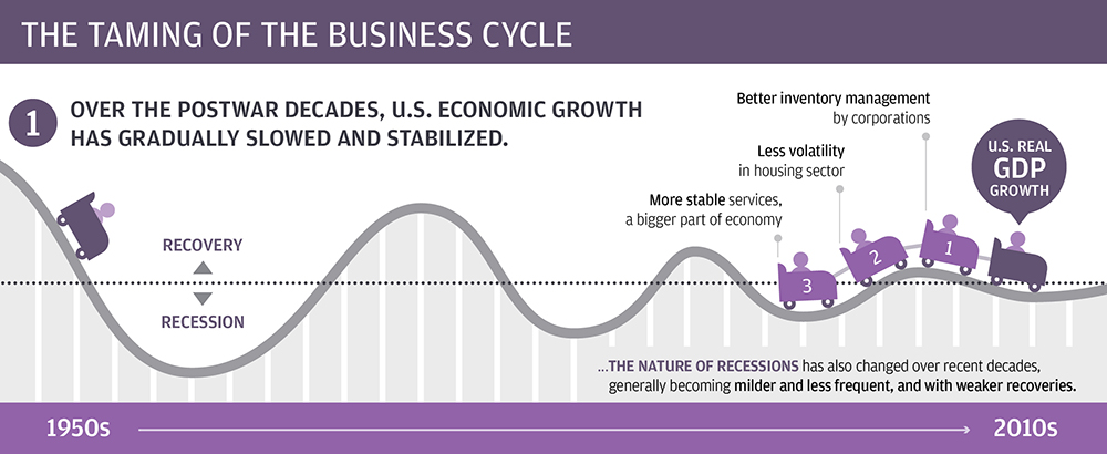Taming of the business cycle infographic 1
