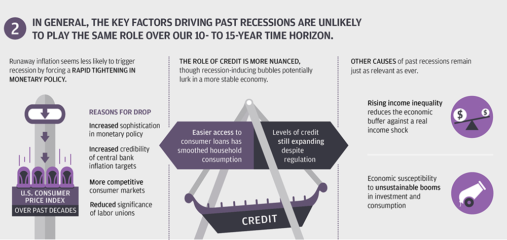 Taming of the business cycle infographic 2