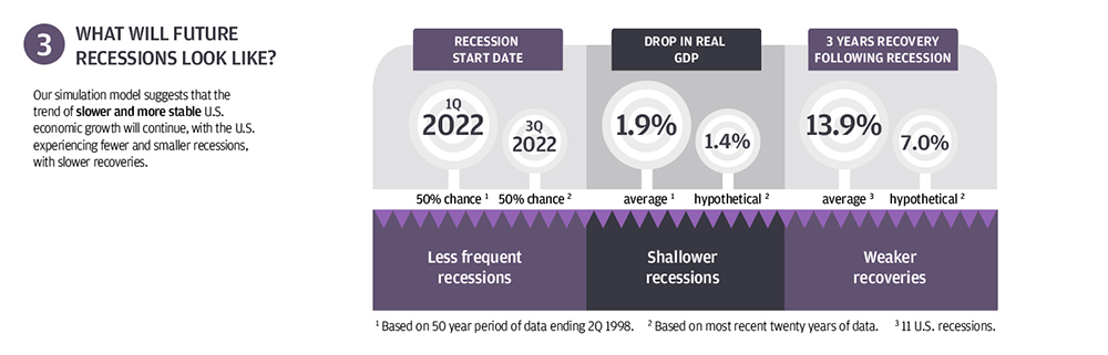 Taming of the business cycle infographic 3