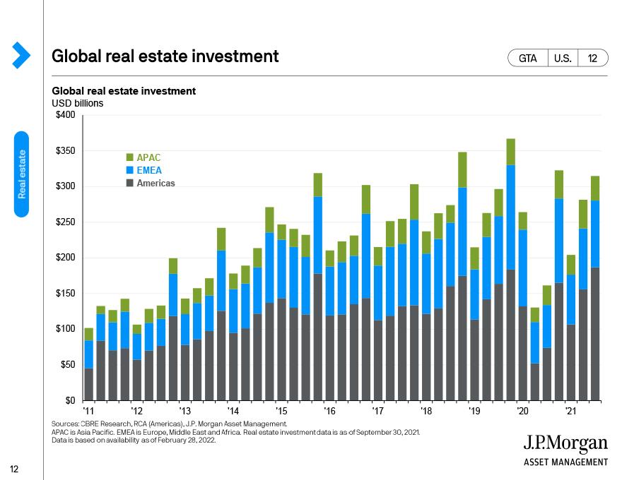 Alternatives asset class returns