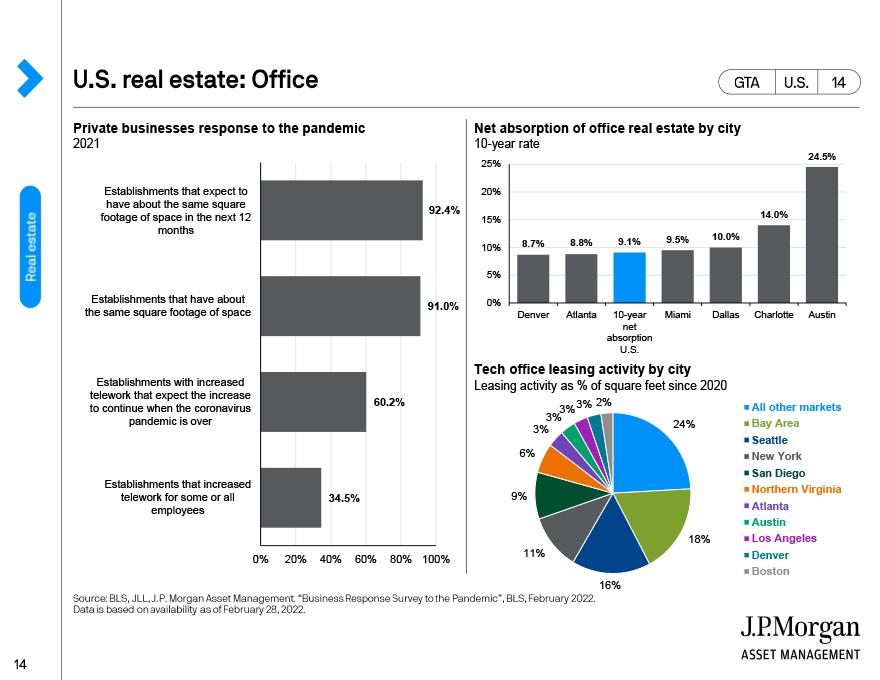 U.S. real estate dynamics