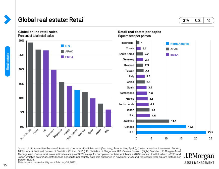 U.S. real estate: Retail and industrial