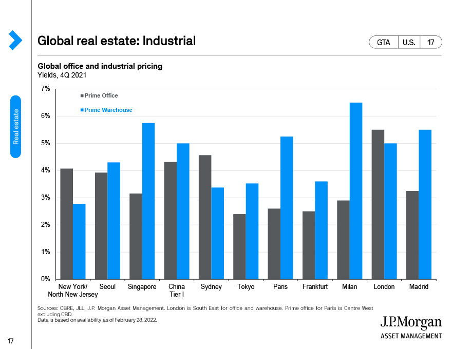 Global real estate: Retail