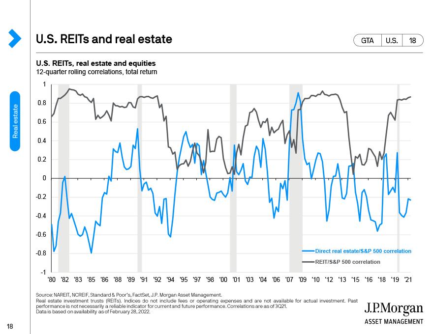 Global real estate: Industrial