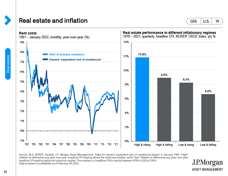 U.S. REITs and real estate