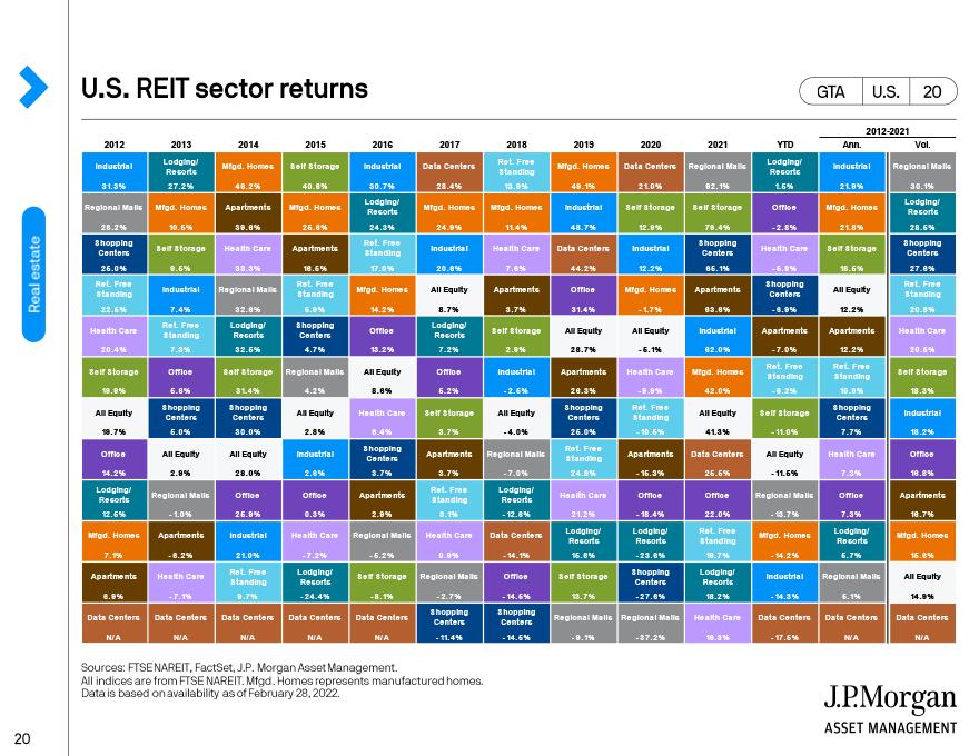 U.S. REITs sector returns