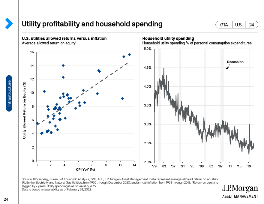 Utility profitability and household spending
