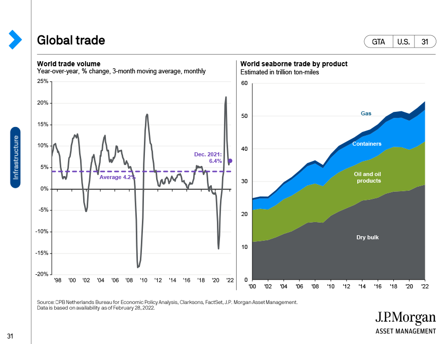 Shipping trends: Orderbook