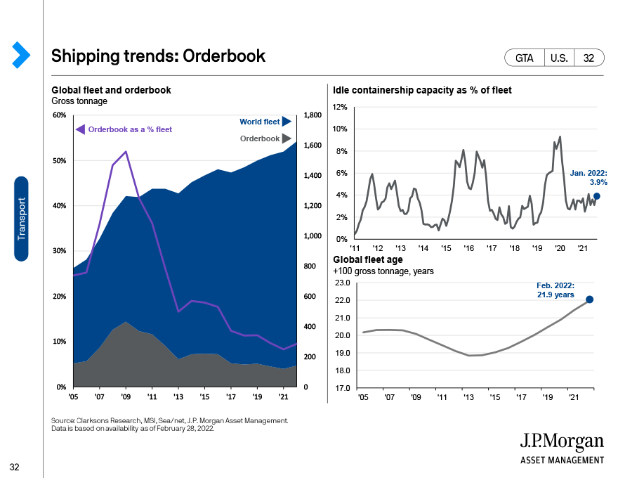 Shipping trends: Port calls