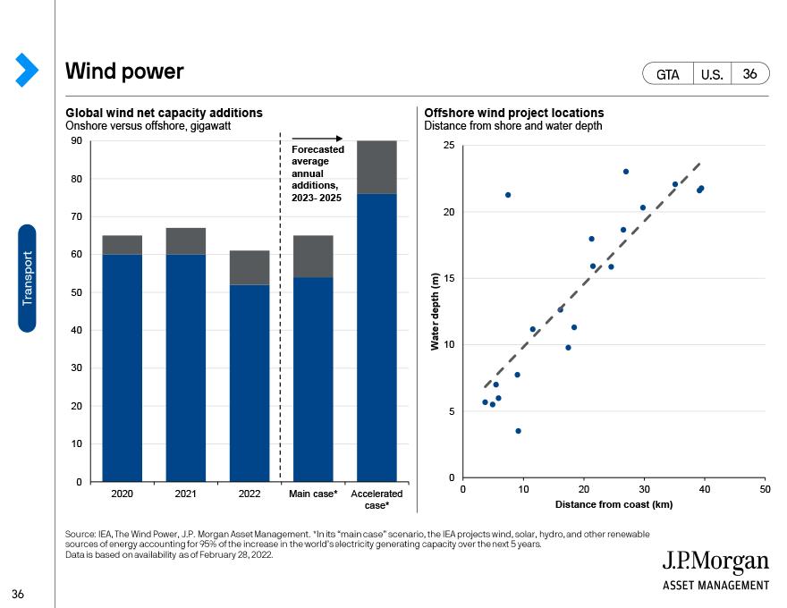 Aircraft trends