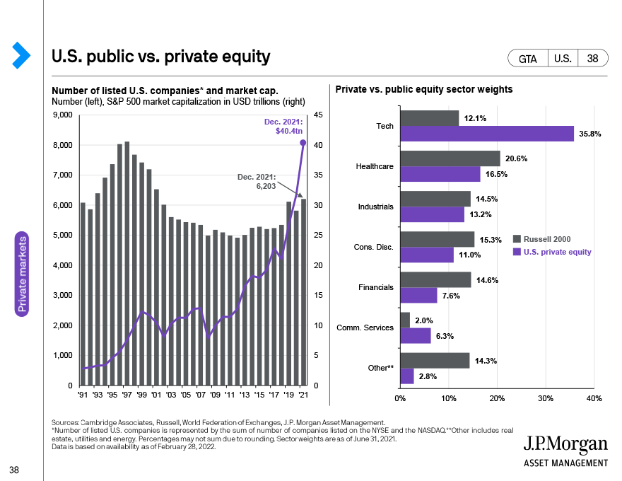 Private equity deals and multiples