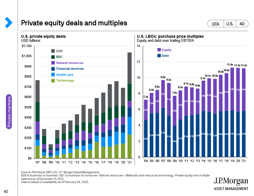 Middle market deals and business formation