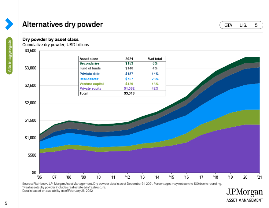 Public and private market correlations
