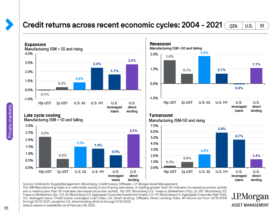 Hedge fund strategy returns