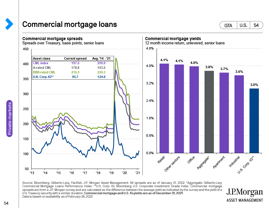 Hedge funds and traditional portfolios