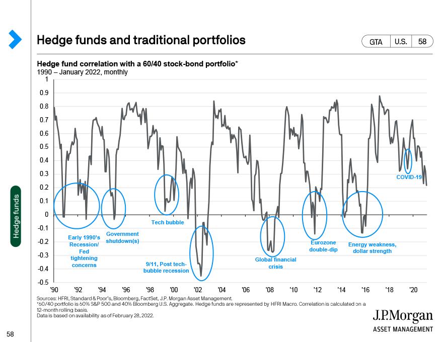 Asset class volatility