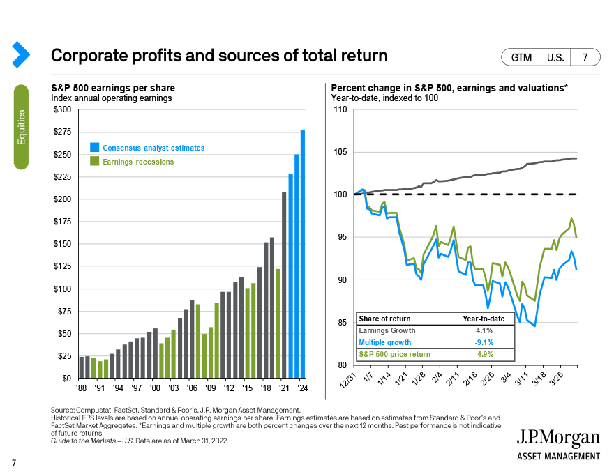 Corporate profits and sources of total return