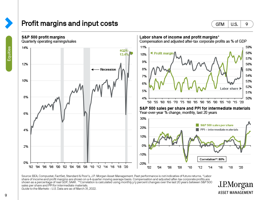 Profit margins and wages